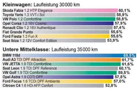 Auto Wertverlust Kurve by Eurotaxschwacke Wertverlust Prognose Bilder Autobild De