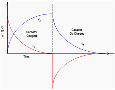 capacitor effect on ac circuit voltage vs current in a resistor capacitor or inductor