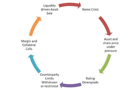 capital management and liquidity risk standard bank liquidity risk management for a bank riskviews
