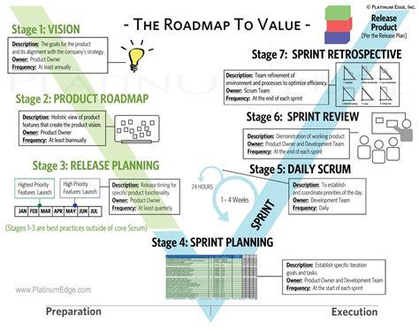 The Platinum Edge Agile Roadmap To Value Platinum Edge Vision Roadmap Template