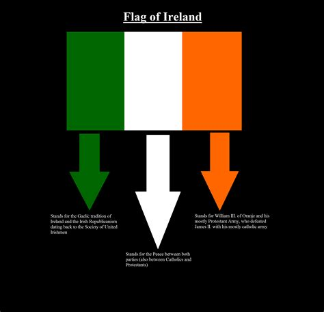what do the colors mean on the irish flag flag of ireland breakdown x post r ireland sorry for
