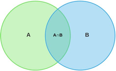 venn diagram b union c driverlayer search engine