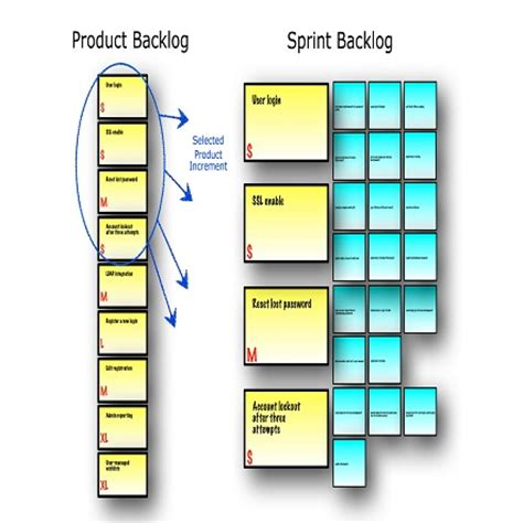 difference between product backlog and sprint backlog mp