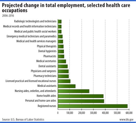 top nursing homes hiring on 2006 2016 change in employment