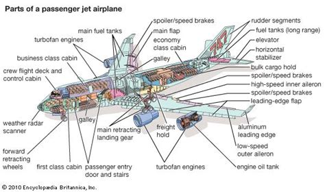 airplane sections airplane definition types mechanics facts