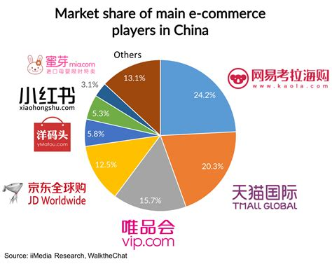 Ikea Furniture Online by Cross Border E Commerce In China What S The Trend In 2017