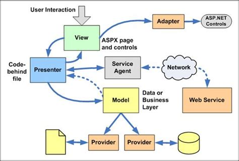 mvp pattern asp net tutorial implementing the basic patterns in asp net asp net
