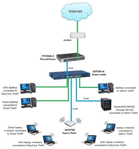 small business network diagram solved re upgrading a church network netgear communities