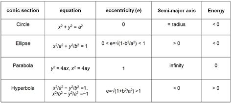 formulas for conic sections conic sections equations jennarocca