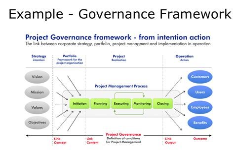 exle governance model project portfolio management