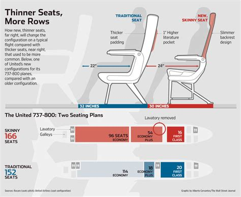 skinnier seats on more crowded planes wsj