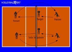 setting drills volleyball beginners 1000 images about volleyball drills on pinterest