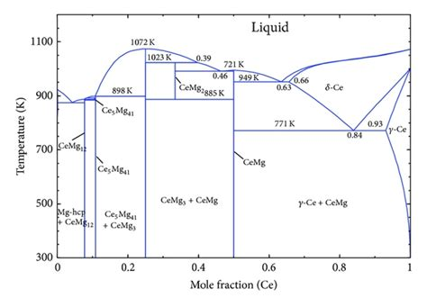 pb mg phase diagram essential magnesium alloys binary phase diagrams and their