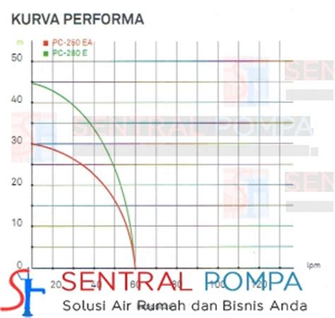 Tabung Air Merk Penguin pompa jet tabung bawah 250 watt pc 250 ea sentral