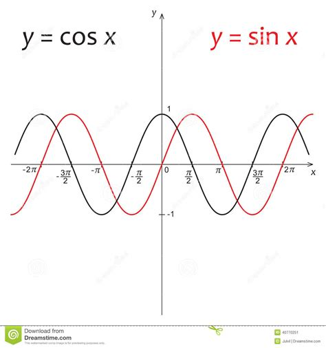 diagram of x cosinus illustrations vector stock images 29