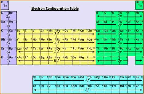 printable periodic table with electron configuration electron configuration chart chemistry periodiceconfig png