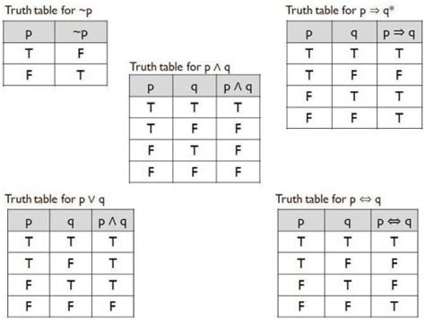 Logic Tables by Simple Logic Tables Images
