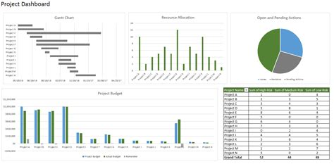 How To Create A Dashboard In Excel Microsoft Excel Dashboard Template