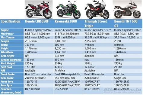 CBR 650F vs Z800 vs TNT 600GT vs Street Triple: Price