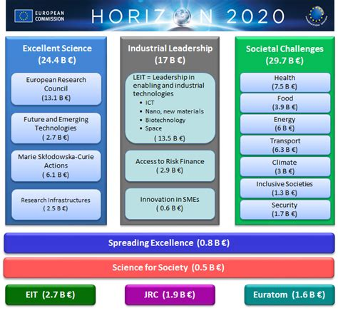 Horizon 2020 Template Horizon 2020 Structure Eu Projects Office