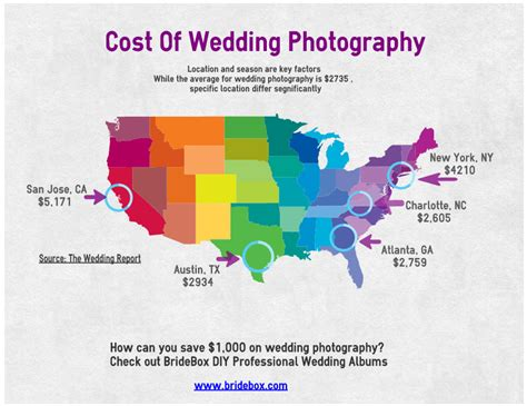 Wedding Photographer Cost by Geographic Cost Of Wedding Photography In The U S