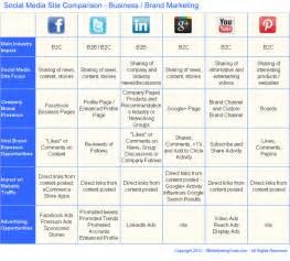 Social Network Business Plan Template Comparison Chart For Choosing Between Top Social Media