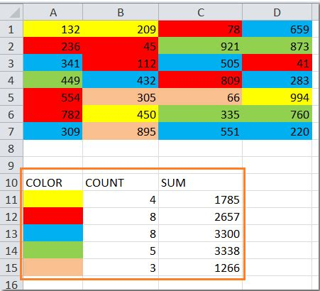 excel sum by color how to count and sum cells based on background color in