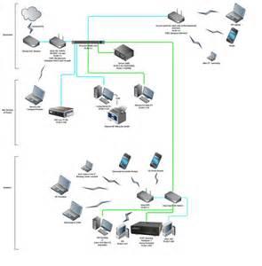 fios home network design network layout photo by prestonrichmond photobucket