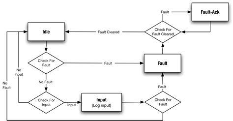 diagrams wiring data flow diagram website best free