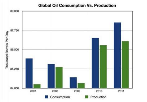 why, despite the boom in oil production, are gasoline