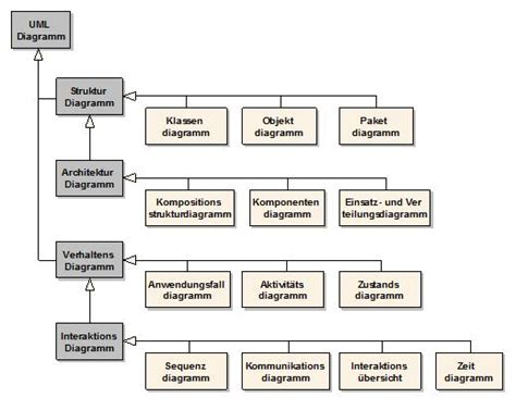 dynamic diagrams sparxsystems europe introduction to uml