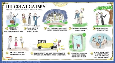 literary themes of the great gatsby symbolism in the great gatsby chart