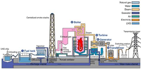 discuss the working of thermal power plant also draw its layout tepco corporate information thermal power generation