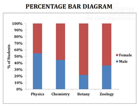 diagram with percentages line graph bar diagram and histogram ppt easybiologyclass
