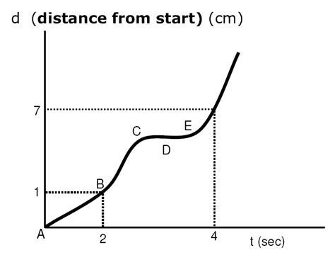 motion diagram physics motion diagrams regents review