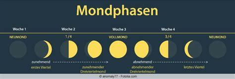 Kalender Mit Mondphasen 2015 3711 by Wann Ist Vollmond Vollmondkalender F 252 R 2015