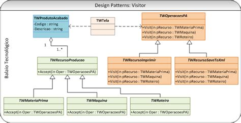 design pattern to generate xml visitor pattern xml balaio tecnol 243 gico design patterns