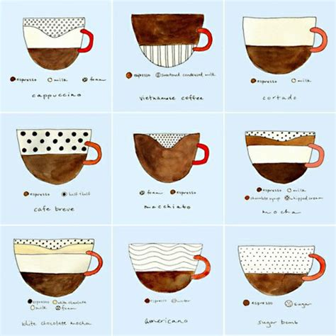 Various types of coffee beverages illustrated   Wisconsin Coffee