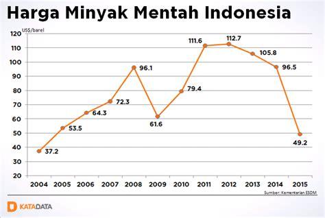 Minyak Nilam Tahun Ini harga minyak indonesia tahun lalu anjlok terendah sejak 2004 katadata news