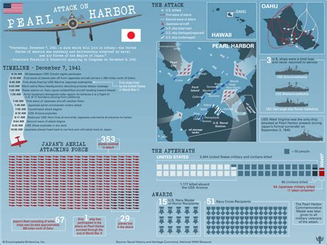 pearl harbor attack history map casualties
