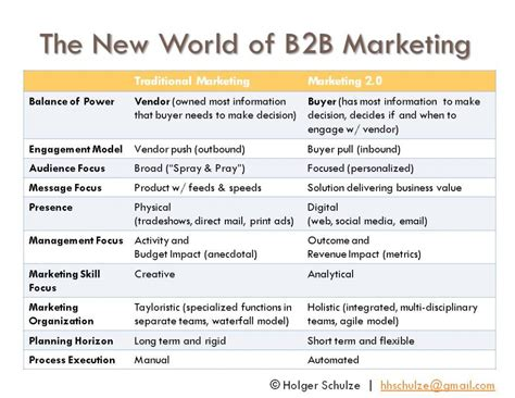 Benefits Of A Marketing Mba by 10 Best B2b Digital Marketing Practices