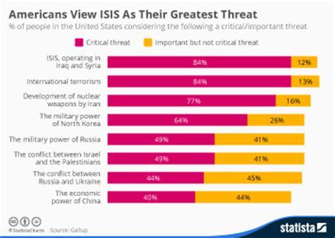 terrorism statistics facts statista   autos post