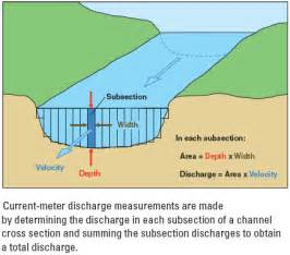 How streamflow is measured part 2 the discharge measurement usgs