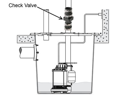 common sump system defects