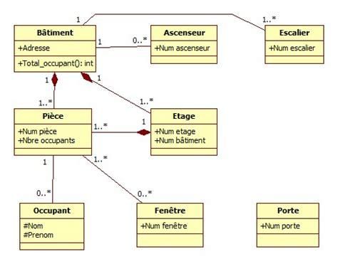 diagramme de classe uml association diagramme de classes uml
