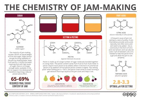 reference books for jam chemistry compound interest what makes jam set the chemistry of