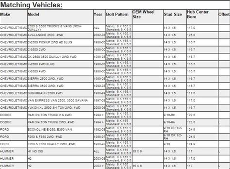Truck Bolt Pattern List Ford Bolt Pattern Guide Vehicle Lug Reference Html Autos