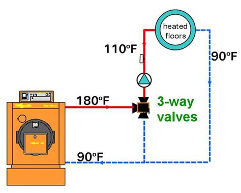 mixing valve for in floor heating enhanced living radiant heating 101 mixing valves