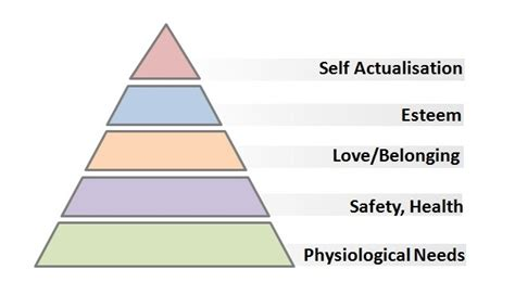 safety pyramid template applying maslow s pyramid to application performance