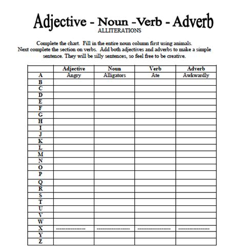 adjective, noun, verb, adverb worksheet great for parts